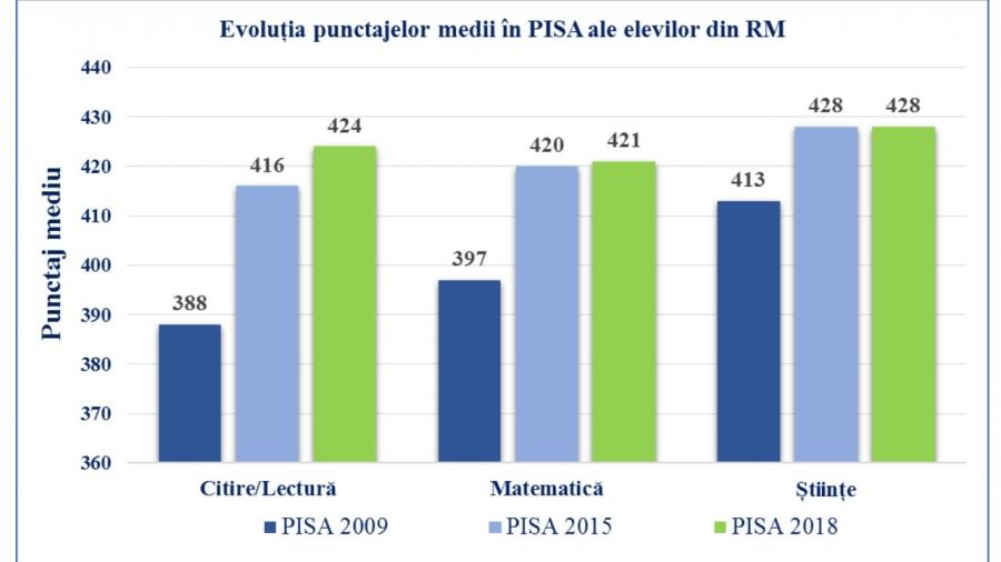 PISA evoluție
